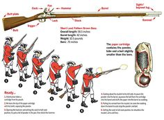 Variations of the Brown Bess saw use on both sides of the American Revolution. (Illustration by Gregory Proch) American Revolutionary War, American Civil War, American History, Early American, British History, Native American, Brown Bess, Seven Years' War, War Of 1812