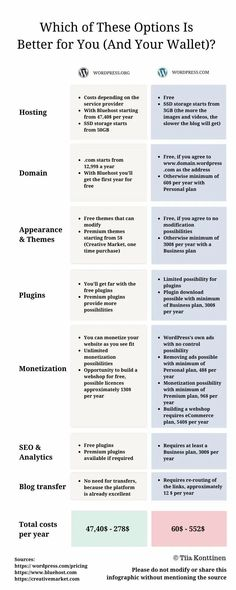 By reading my post about blogging platforms, you'll learn: All you need to know about the differences between WordPress.com vs. WordPress.org. www.tiiakonttinen.co #wordpress #blogging #blogtips Make Money Blogging, Make Money Online, How To Make Money, How To Create A Successful Blog, How To Start A Blog, Wordpress Org, Blog Names, Blog Topics, Online Entrepreneur