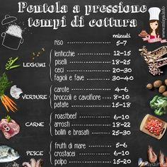 Come si usa pentola a pressione: http://www.misya.info/guide/come-si-usa-la-pentola-a-pressione