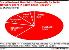The most popular social network in South Korea is, unsurprisingly, Facebook, according to December 2015 research.