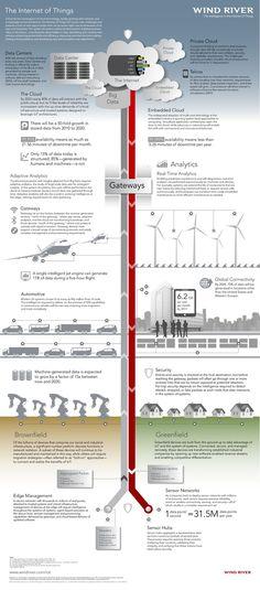 #IoT internet of things