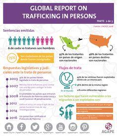 Global Report on Trafficking in Persons 2/3 #México #HazConciencia #HumanTrafficking #AGAPE #InfografiaAGAPE #trata #tratadepersonas #mujeres