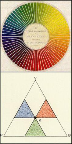 sopra: Il cerchio dei colori di Michel - Eugène Chevreul, sotto: Il triangolo dei colori di James Clerk Maxwell. Nella maturazione dell'esperienza impressionista gioca un ruolo fondamentale l'incalzante progredire della scienza e della tecnica.Gli studi e gli esperimenti ottici dell'epoca, primi fra tutti quelli di Chevreul e di Maxwell, sono alla base delle nuove teorie sulla propagazione della luce e sulla percezione dei colori.
