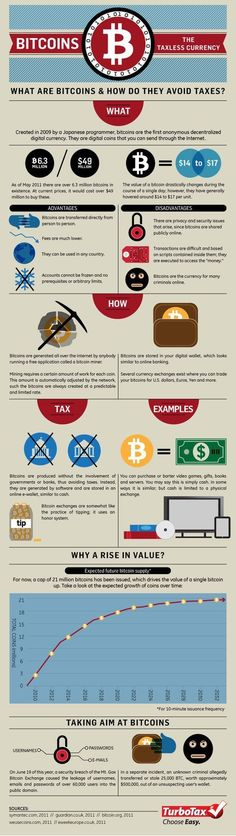 Bitcoin - The Taxless Currency
