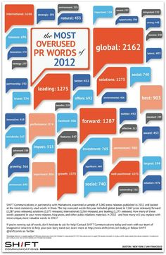 The Most Overused #PR Words of 2012. #infographic