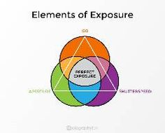 Exposure is one of the more technical aspects of photography, but just because it's a complex topic doesn't mean that it has to be difficult to learn. In fact, if you aren't sure how to control exposure, just dive into this lesson and in 15 minutes or less, you will have a much better understanding o