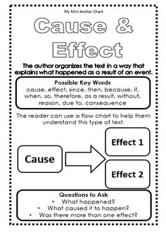 Cause & Effect: Expository Text Structure Mini Anchor Charts - Use these mini anchor charts to teach your students the different types of expository text structure. Students can glue in their reading journals so they always have the information they need.
