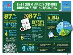 Cómo influye el contenido B2B en las decisiones de compra