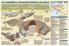 Les mégalithes en Bretagne