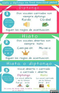 hiatos y diptongos | Piktochart Visual Editor Ap Spanish, Spanish Grammar, Spanish Language Learning, Spanish Teacher, Teaching Spanish, Language Arts, English Language, Bilingual Classroom, Bilingual Education
