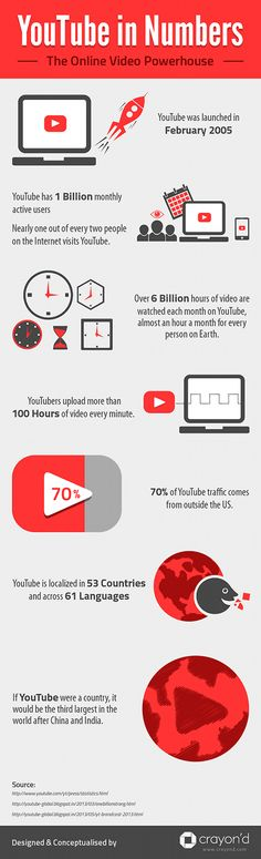 Youtube in numbers Le Social, You Videos, Search Engine Optimization, Viral Marketing, Marketing Digital, Social Media Marketing, Internet Marketing, Inbound Marketing, Content Marketing