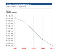 Hey, look, crime in the US is dropping. Source: US Dept of Justice, Federal Bureau of Investigation, Criminal Justice Information Services Division Orzo, Tactical Rifles, Firearms, Lethal Weapon, Violent Crime, Criminal Justice, Self Defense, Guns, Survival
