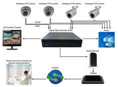 analog CCTV camera, analog CCTV surveillance system, home alarm system London: Analog CCTV cameras still dominates the CCTV market in London although it has major pitfall: