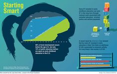 Infographic: Starting Smart. #ECE plays such an important role in a child's future success.