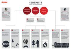 Explaining Semiotics - Infographic  Copywriting, Graphic Design, Illustration
