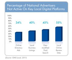 GMS Local, an initiative from GroupM focused on local search and local digital strategies, found that most of the respondents (national marketing executives) spent more on local vs. national advertising and more generally on digital than traditional media marketing. However, there were some very basic local tactics that these national brands were failing to utilize.