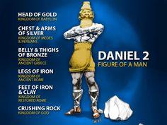 Daniel-Ch.-2-Four-Kingdoms-Ten-Toes.jpg (1024×768)