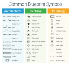 Electrical Symbols for Blueprints kitchen stuff in 2019