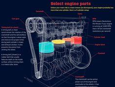 C'est certainement l'une des plus belles illustrations que j'ai pu voir sur le sujet : un énorme GIF animé qui montre le fonctionnement d'un moteur à combu