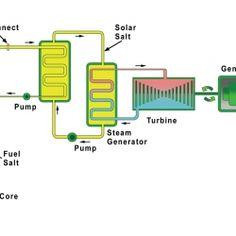 268 best nuclear energy images on pinterest nuclear energy the integral molten salt reactor imsr block diagram ccuart Gallery