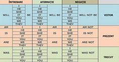Tabele foarte utile pentru cei ce studiază engleza. Simplu și pe înțelesul tuturor! - Perfect Ask