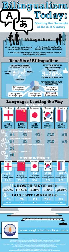 Learning another language can increase your salary by 20%. If you want to succeed in the world of business, being bilingual will help immensely. Learn