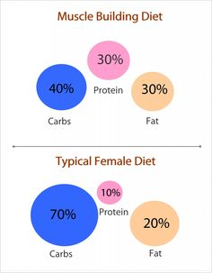 Calculate carb, protein and fat ratios in calories and grams