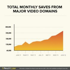 Read It Later's video domain growth.