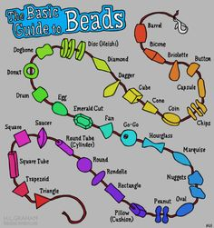 Bead Infographic - just the graphic on click thru.  #Beading #Jewelry #Tutorials