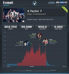 Analisi minuto per minuto della finale di X Factor 7.