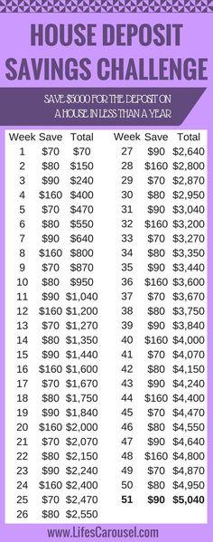 House Deposit Savings Plan - Finance tips, saving money, budgeting planner Savings Challenge, Money Saving Challenge, Money Saving Tips, Saving Ideas, Money Tips, Money Savers, Money Budget, Money Saving Hacks, 52 Week Savings