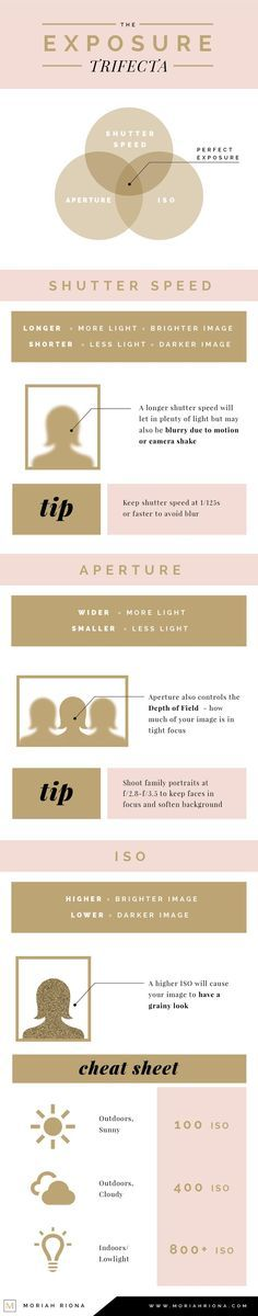 The Ultimate Guide to Manual Shooting for Beginning Photographers from Moriah Riona. An in-depth look at the components of manual shooting to get the right exposure and the photo you want. A study of Shutter Speed, Aperture and ISO to help new to intermediate photographers better understand photography and their cameras.