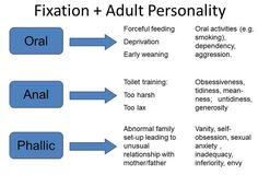 Freud's theory: personality development - Google Search
