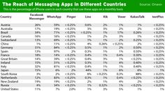 The reach of iPhone users massaging apps in different countries including Canada