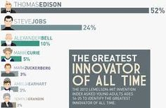 Edison handily tops the list! Steve Jobs, Invention And Innovation, Stem Teacher, Teaching Career, Marie Curie, 25 Years Old, New Technology, Thought Provoking, Inventions
