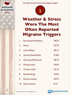Migraine in America. Weather Stress - The most frequently reported migraine triggers Migraine Aura, Migraine Triggers, Migraine Diet, Chronic Migraines, Migraine Relief, Chronic Pain, Fibromyalgia, Headache Symptoms
