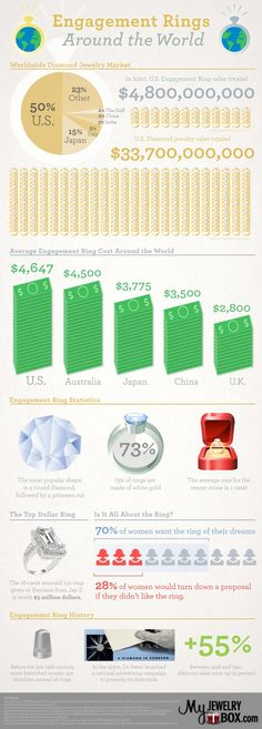 Engagement rings are a very important part of the proposal. This infographic takes a look at engagement rings from around the world and the diamond in