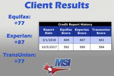 Check out the  great results we've achieved for our client Mr. Smith! -  77 point increase on TransUnion -  87 point increase on Experian  -  77 point increase on Equifax   For more information regarding our credit repair services, real estate services and lending resources contact us today at  ☎️866-217-9841, or visit www.msicredit.com.