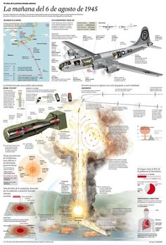 This is Visual Journalism - Nuclear Energy, Nuclear War, Nuclear Bomb, Hiroshima, Nagasaki, Surviving In The Wild, Manhattan Project, Airplane Fighter, Military Aircraft