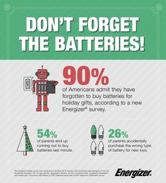 According to a survey conducted by Energizer® in 2016 with more than 1,000 respondents, 90 percent of Americans have forgotten batteries for a holiday gift in the past. As you're finishing up holiday shopping, don't forget the most important holiday accessory to keep up the holiday cheer. #ad