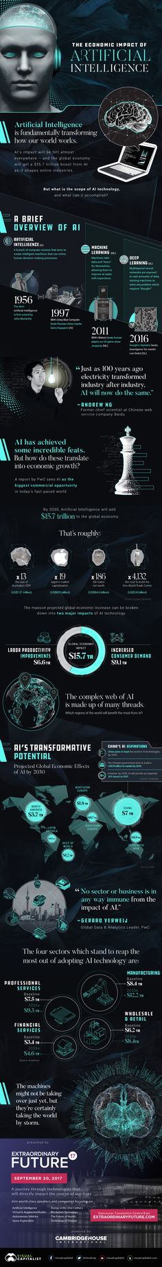 The impact of artificial intelligence (AI) will be far-reaching and profound. See which sectors and countries will be transformed the most. Data Science, Computer Science, Science And Technology, Technology News, Futuristic Technology, Medical Technology, Energy Technology, Big Data, Technological Singularity