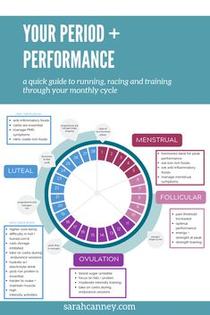 Period workout - Your Period + Performance understanding your monthly cycle to optimize your running – Period workout Health Facts, Health And Nutrition, Health Tips, Health And Wellness, Health Fitness, Complete Nutrition, Gut Health, Period Workout, Period Cycle