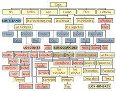 Genealogía de los dioses romanos.