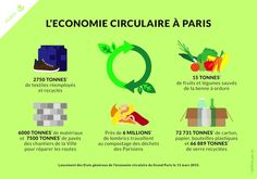 cop 21 - Google Search Un Climate Change Conference, Grand Paris, Circular Economy, Infographic, Architecture, Html, Training, French, Google Search