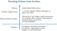 Coaching Model: The 4E (Envision, Explore, Empower, Emerge)  A Coaching Model Created by Hariprasad Menon (Executive Coaching, INDIA)