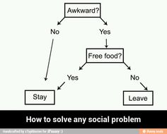 How to solve any social problem
