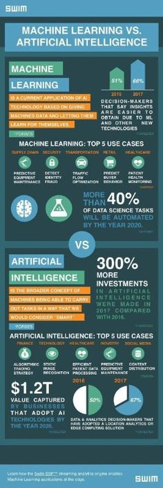 Excellent chart comparing #AI to Machine Learning #ML