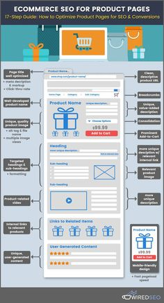 This 17-step SEO guide will help you to optimize your product pages for e-commerce. Check out this infographic guide to make sure all the elements of your e-commerce product pages are in place.