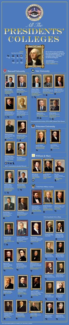 Other Infographics - US Presidents Infographics. All The Presidents' Colleges. List Of Presidents Of The United States By Education. American Presidents, American History, American Soldiers, American Pride, British History, American Flag, Native American, History Facts, World History