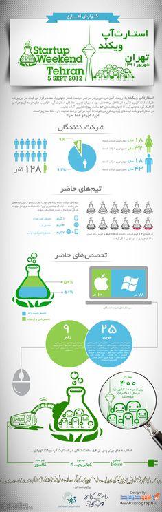 Tehran Startup weekend 2012